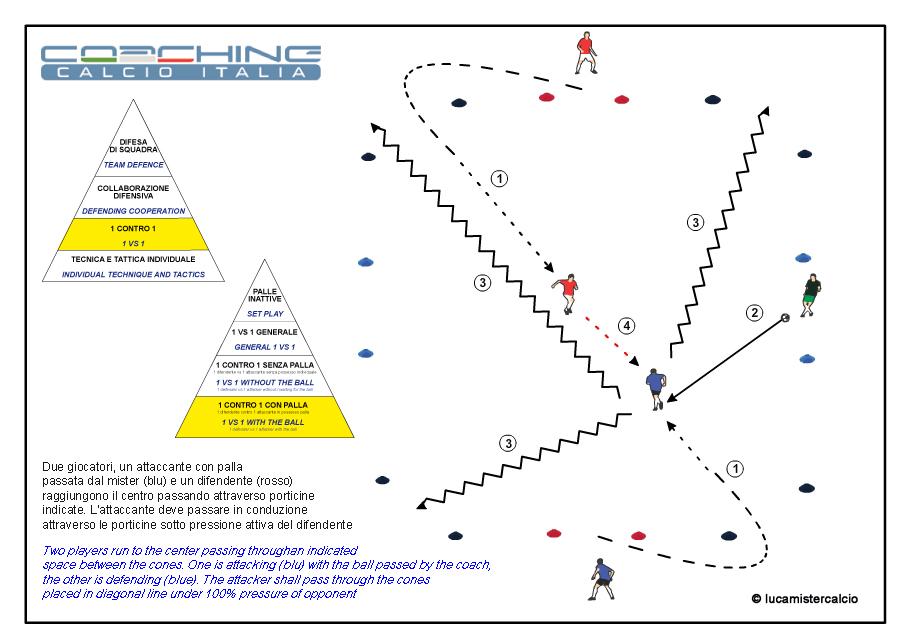 Coaching calcio Italia 1 contro 1 con palla 1%0DCoaching Calcio Italia esercizio 1 tecnica e tattica_150315_1 copia
