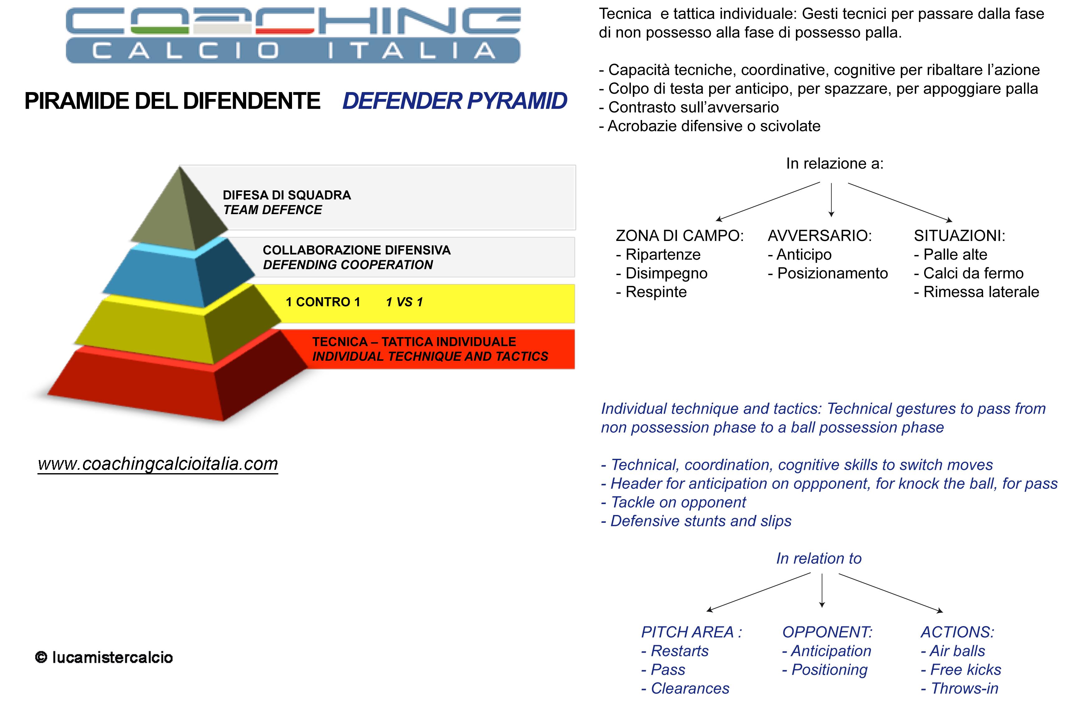 Piramide Coaching calcio italia