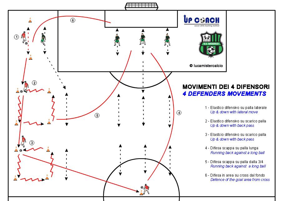 sassuolo situazioni difensive seduta mattino%0Dtecnica in movimento esagono (2)%0DCoaching Calcio Italia esercizio 1 tecnica e tattica_150331_0