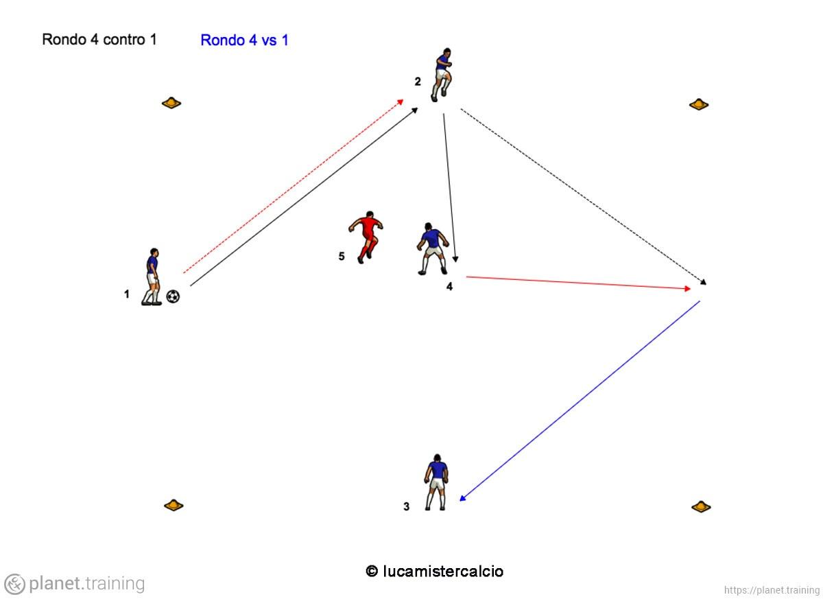 Rondo 4 vs 1