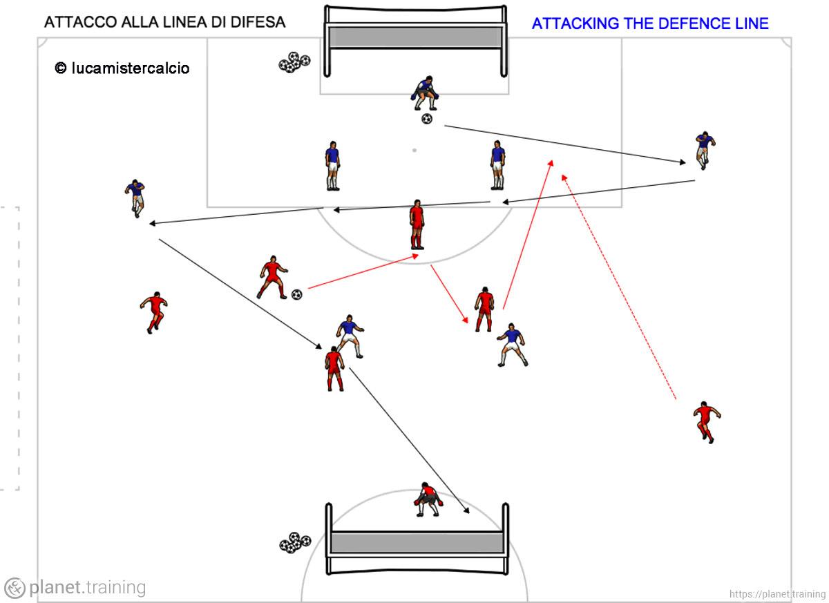 Attacco alla linea di difesa