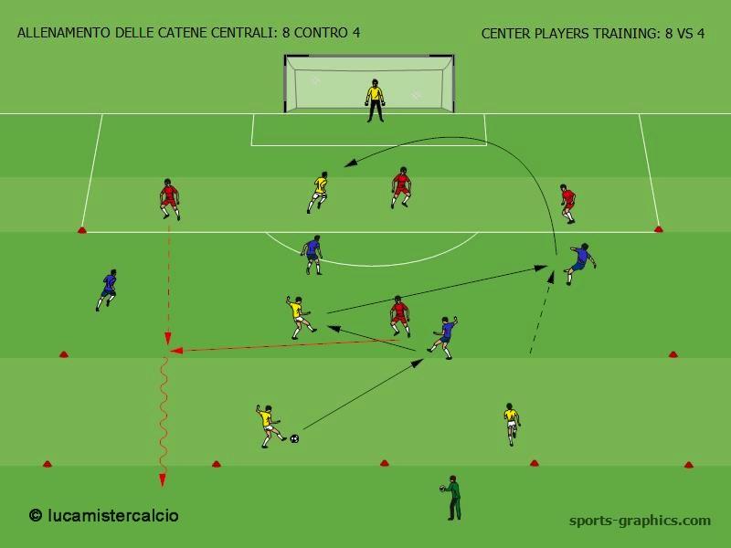 ALLENAMENTO DELLE CATENE CENTRALI - 8 CONTRO 4