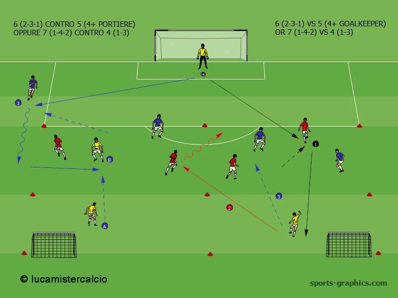 6 (2-3-1) CONTRO 5 (4+ PORTIERE) O 7 (1-4-2) CONTRO 4 (1-3)