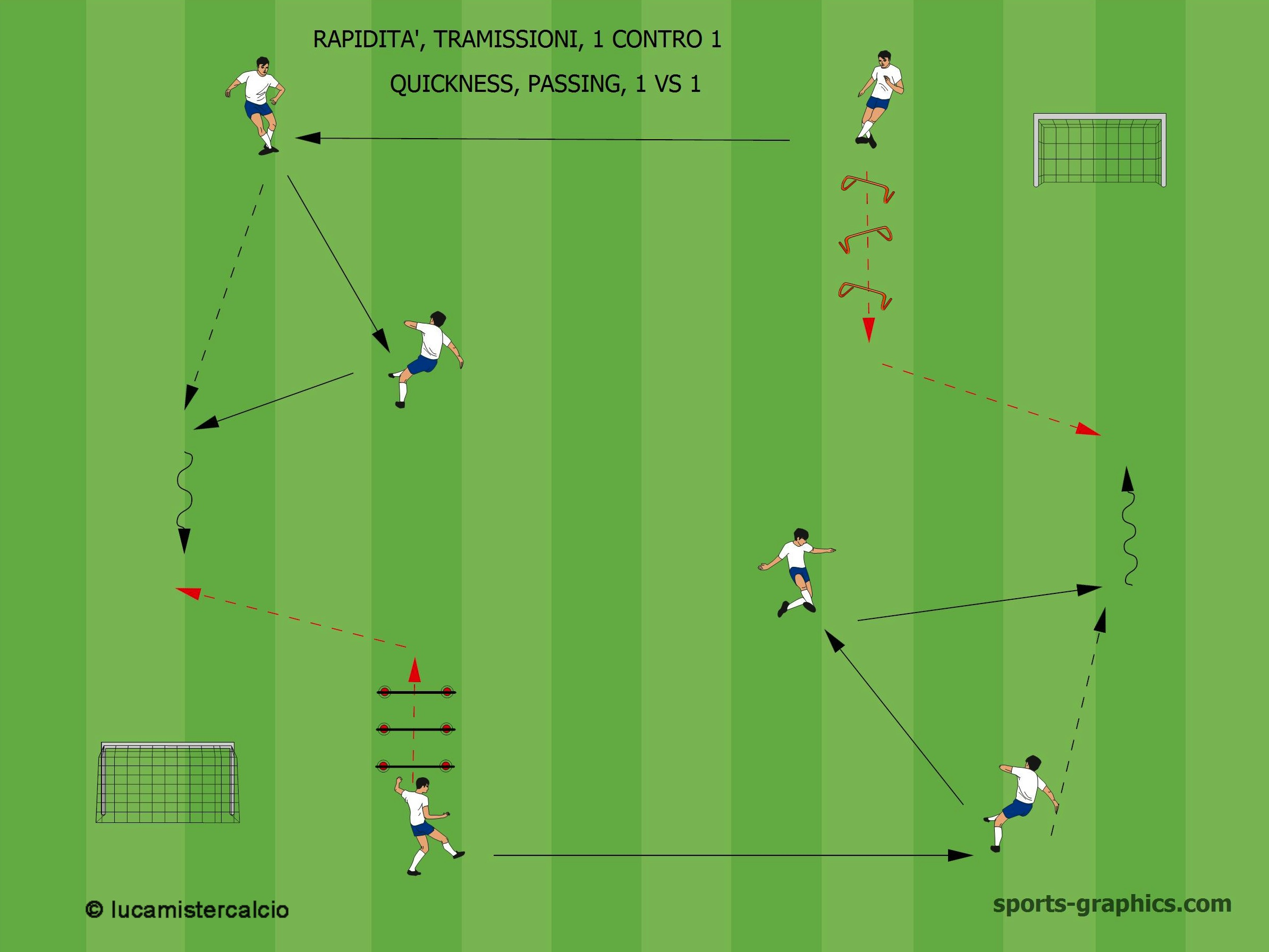 coordinnazione, trasmissione e 1 contro 1